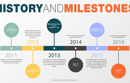 http://www.rgbbroadcasting.com/wp-content/uploads/2016/02/HISTORY-MILESTONES-01.jpg